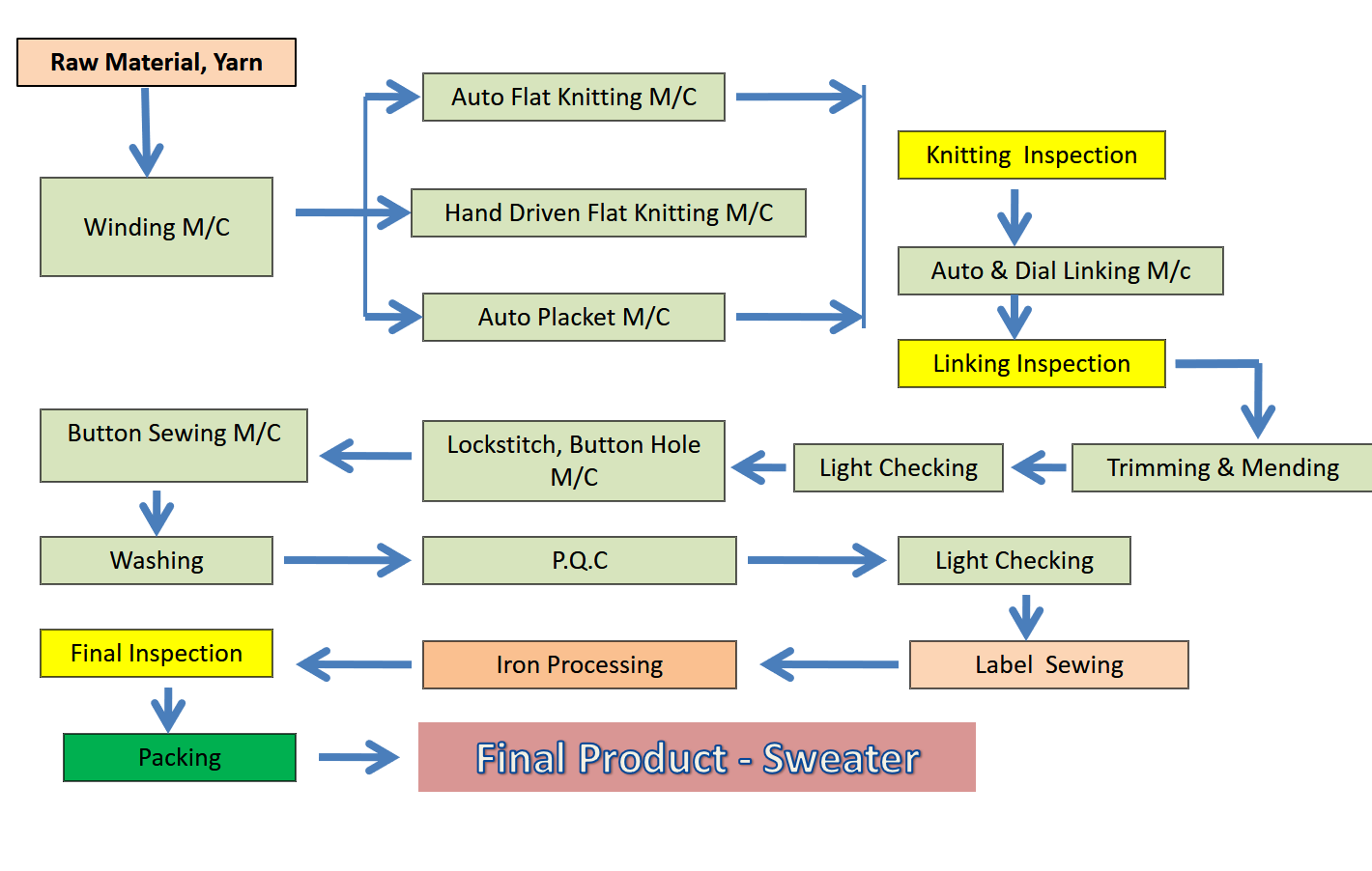Flow Chart : Manufacturing Process